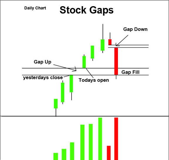 stock gaps