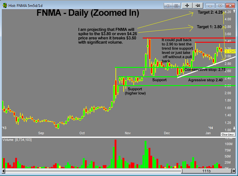 FNMA daily - zoomed in